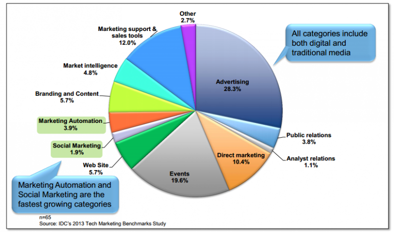 Marketing Budget Allocation