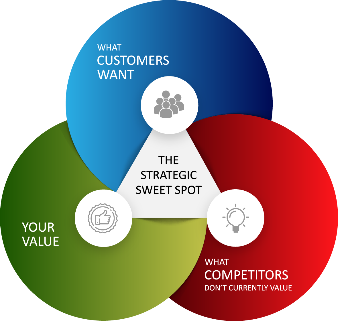 the strategic sweet spot