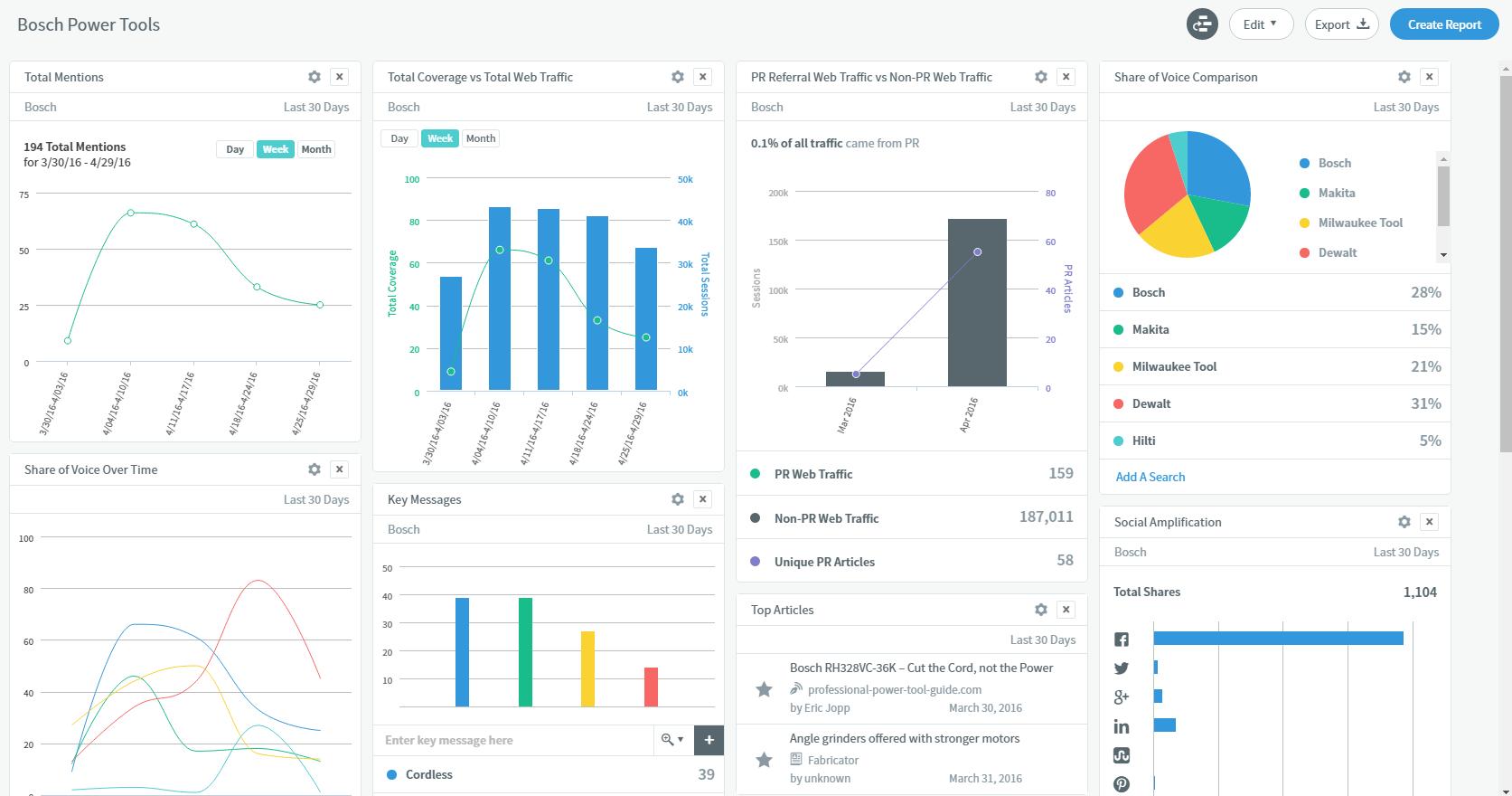 Bosch TrendKite Dashboard